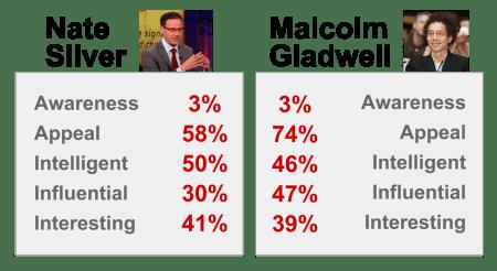 gladwell_v_silver