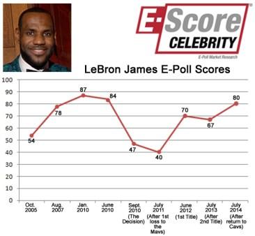 lbj escore graph