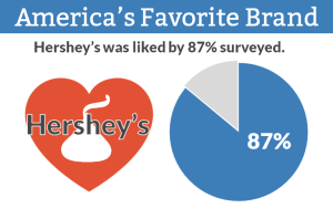 E-Poll Brands Hershey's