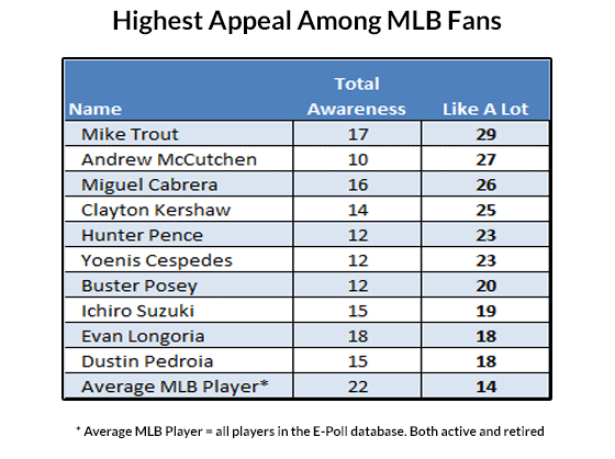 MLB-Most-Appealing