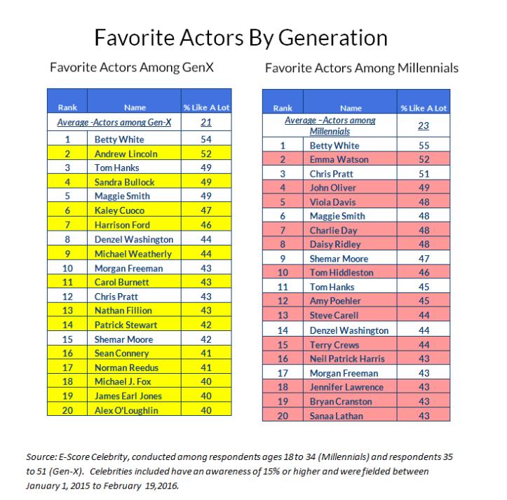 generation-full-chart