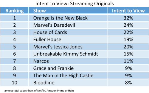 Streaming-Originals--intend-to-watch.png