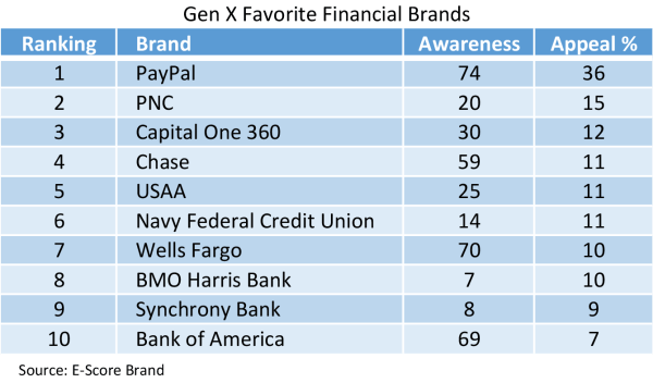 Gen-X-Financial-Brands.png