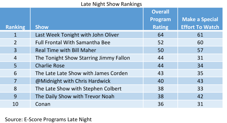 Late-Night-Show-Rankings.png