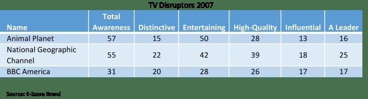 TV-Disruptors-2007.png