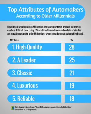 Top Attributes of Automakers.png