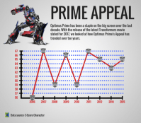 Optimus-Prime-Appeal-Trend-(1).png