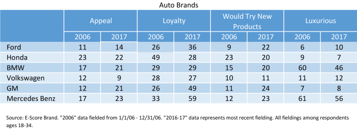 Auto-Brands-2006-to-2017.png