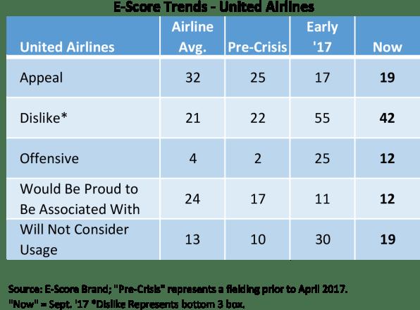 E-Score_Trend_United