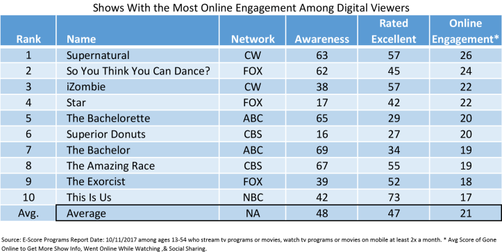 Online Engagement Digital Viewers.png