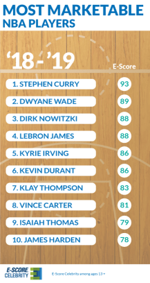 NBA-Top-E-Score-C