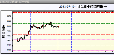 2013-07-010 台指期甘氏關卡-002