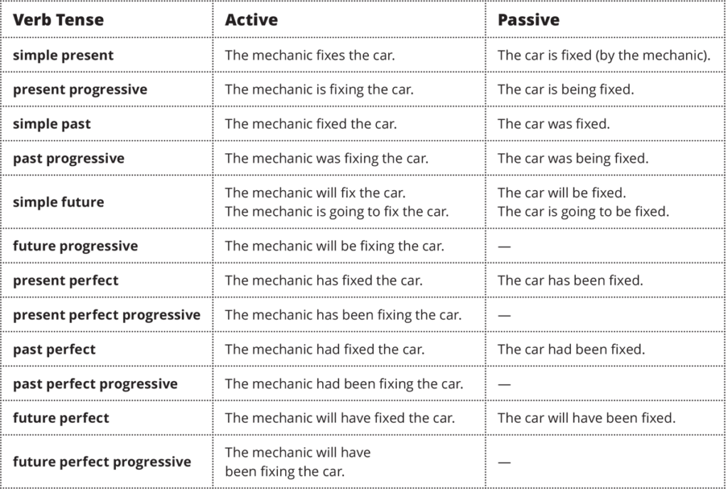 English Irregular Verbs List