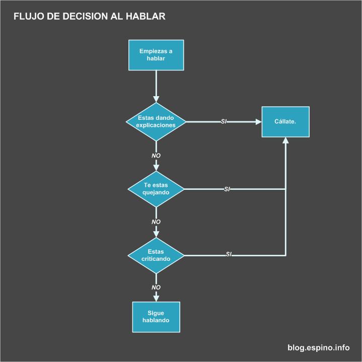 Flujo de Decisión al Hablar