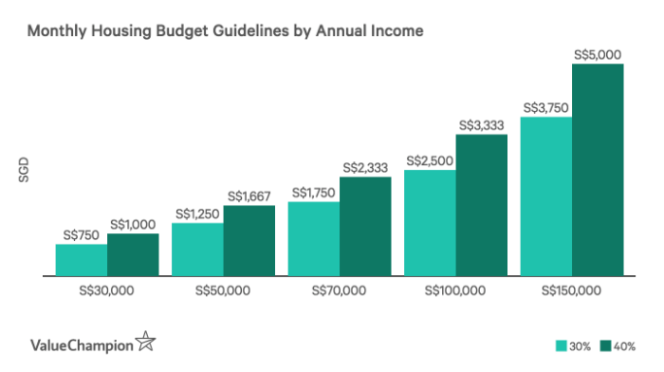Monthly Housing Budget Guildelines by Annual Income by ValueChampion Singapore sg