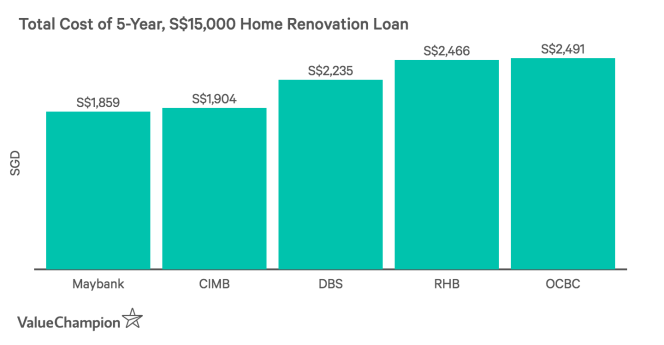 Total Cost of 5-Year, S$15,000 Home Renovation Loan by ValueChampion Singapore sg