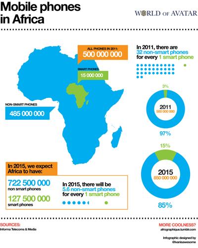 mobilephonesinafrica_web