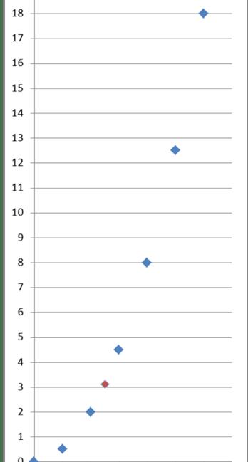 Wykres drogi od czasu z dodanym punktem - pochodne funkcji