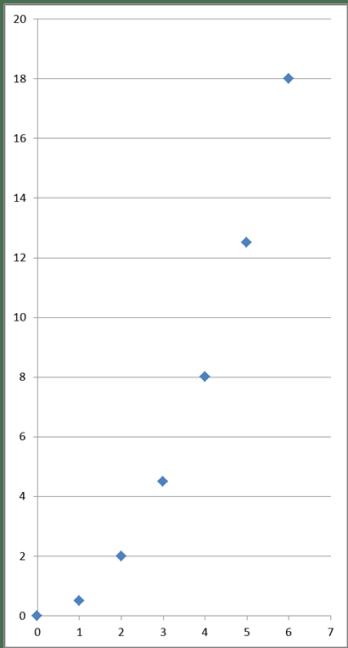 Pomiary drogi na wykresie - pochodne funkcji