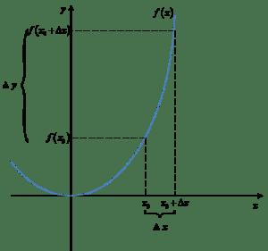 Przyrost delta y