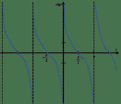 Wykres funkcji ctgx