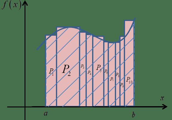 Liczenie Całek Oznaczonych z Definicji – Wykład + Przykłady
