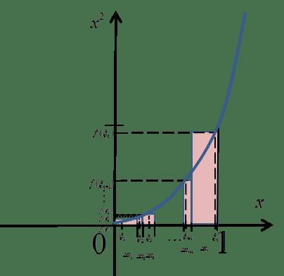 Wykres x^2 z innymi sumami całkowymi