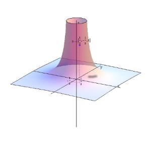 Wykres funkcji f(x,y)=1/(x^2+y^2) (hiperboloida)
