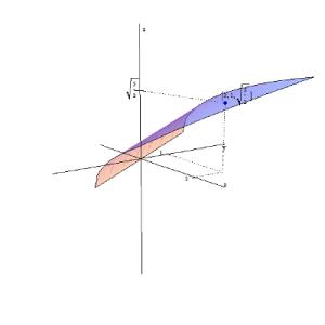 Wykres funkcji f(x,y)=sqrt(x+y/2)