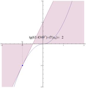 Wykres funkcji xabs(x) ze styczną