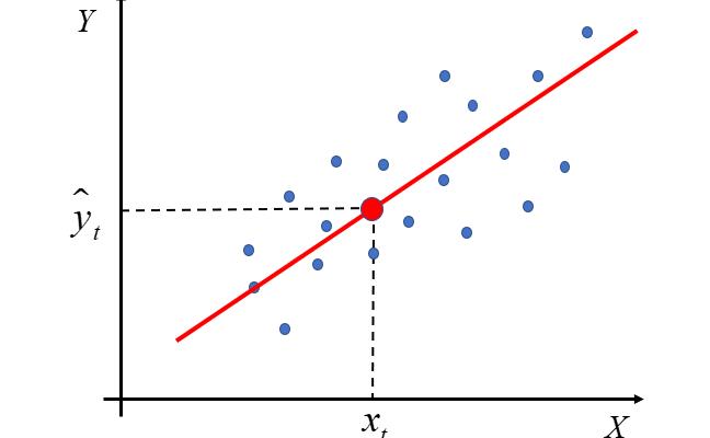Założenia Klasycznej Metody Najmniejszych Kwadratów. I dlaczego klasycznej?