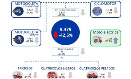 Fuerte caída de la ventas de motos por la crisis del Covid-19