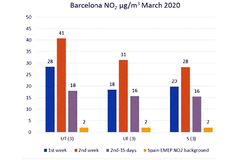 GrÁfico contaminación COVID- 19 Barcelona