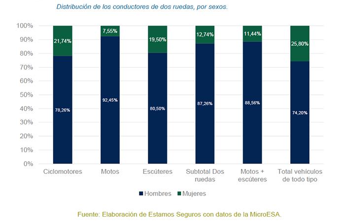 Hombres y mujeres motoristas en España