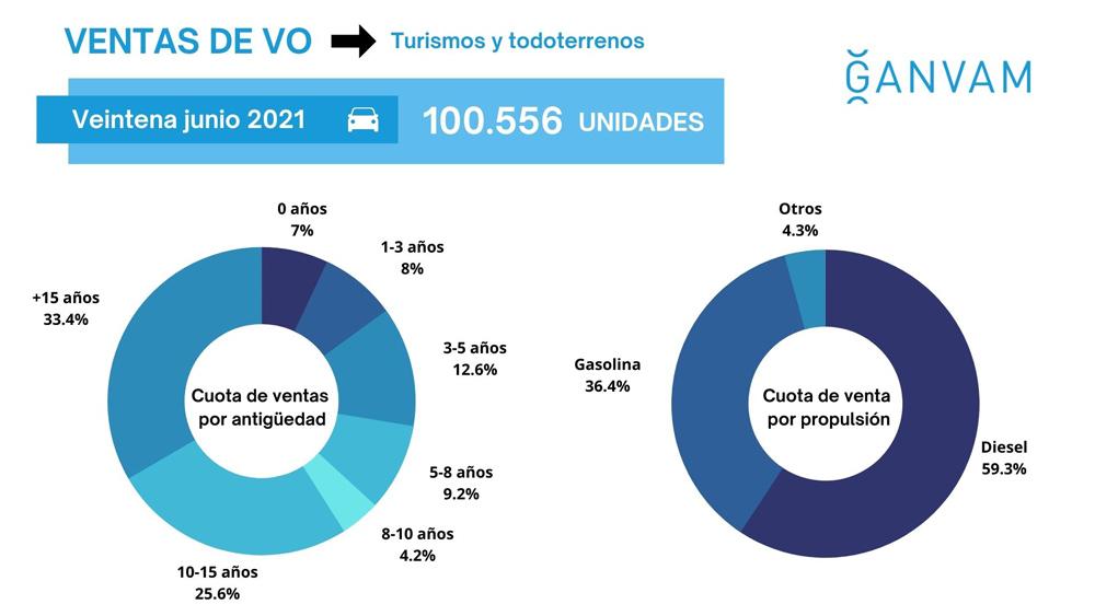 Grafico ventas vehículos usados Ganvam