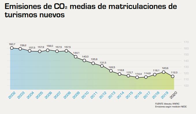 Gráfico emisiones vehÍculos nuevos