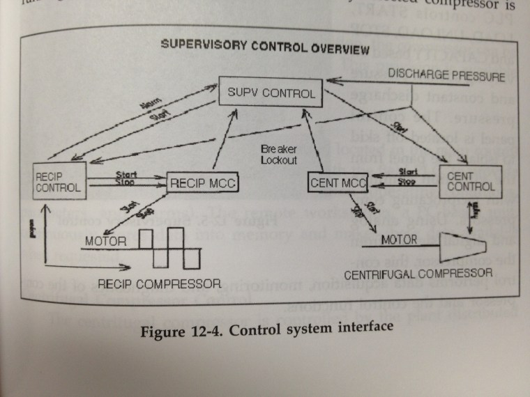 SCS Interface