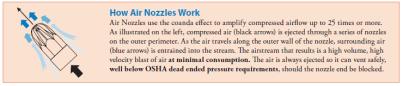 Air Nozzle work