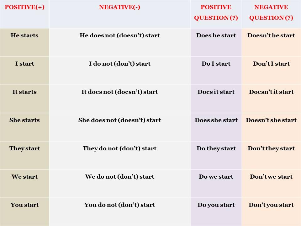 English Tenses Grammar Pdf