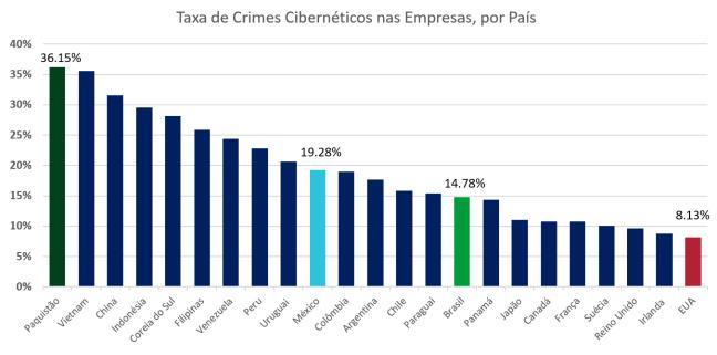Gráfico com as Taxa de Crimes Cibernético