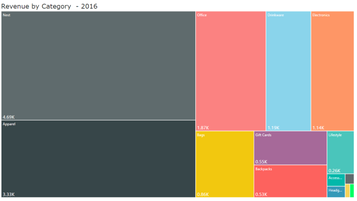 Treemap Chart - Category Revenue in 2016