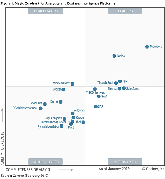 Gartner Magic Quadrant for data visualization programs