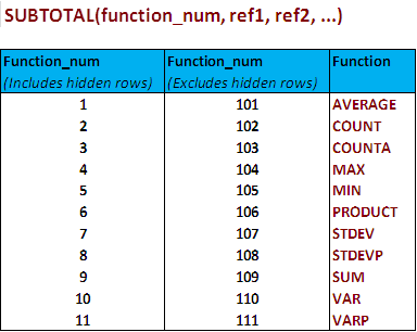 SUBTOTAL Excel Function