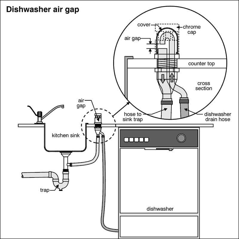 valve next to the kitchen sink do