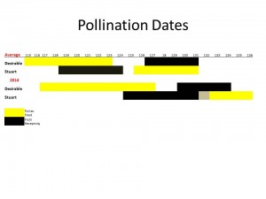 Pollination Dates