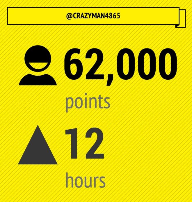 crazyman crazy stats in EyeWire