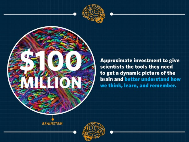 $100 Million Obama BRAIN Initiative infographic
