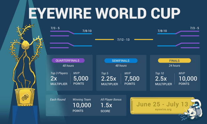 eyewire cup, soccer, football, competition