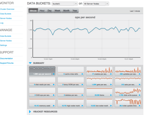 Monitoring Couchbase