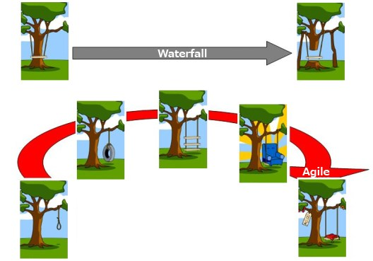 Agile et Waterfall